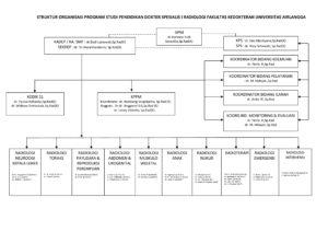 bagan-struktur-organisasi-edited-fix